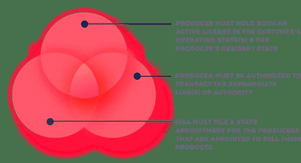 MGA Venn Graphic MGAs MGUs Challenges Solved with AgentSync