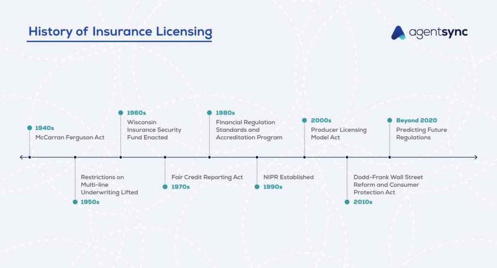 History of Insurance Timeline